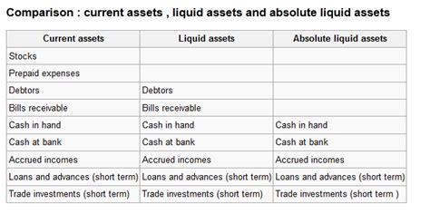 exle of liquid assets the balance sheet boundless business