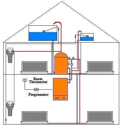 conventional central heating mystery pipe page 3