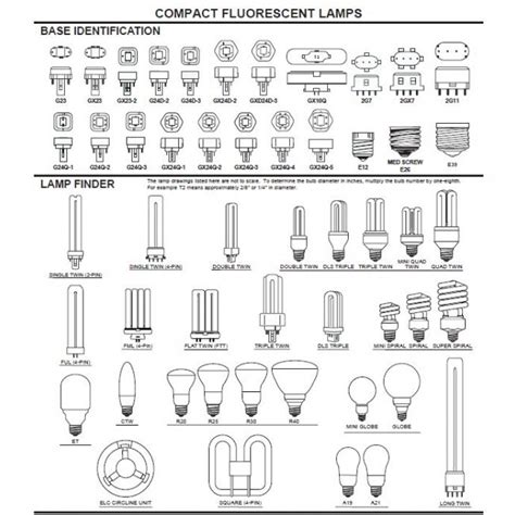 Light L Types by Image Gallery Light Bulb Types Guide