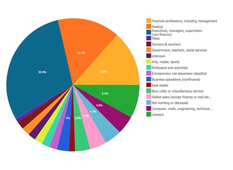 How To Draw A Pie Chart Using Conceptdraw Pro Pie Chart Exles And Templates Pie Chart Business Graph Templates