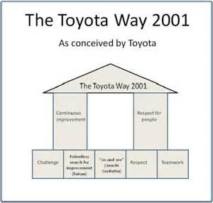 Toyota Way Toyota Way Pillars