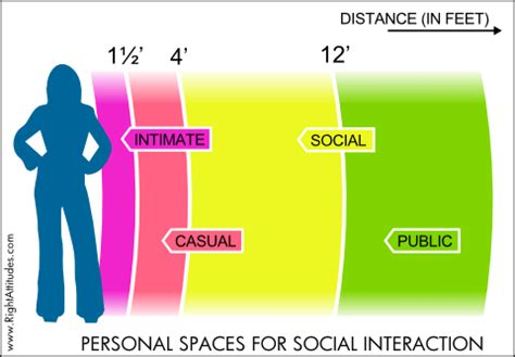 personal comfort zone personal spaces for social interaction