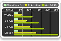 swing weight d2 almost golf balls special offer