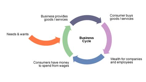 the economic cycle diagram higher bitesize business management business in