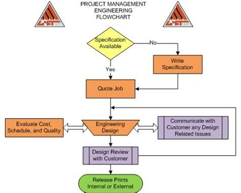 fiu electrical engineering flowchart electrical engineering fiu flowchart flowchart in word