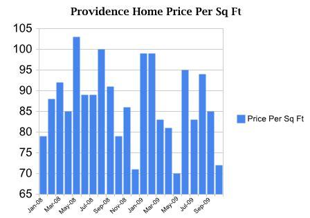 providence utah real estate home price per square foot