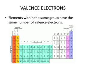 define valance electrons do now define an element ppt