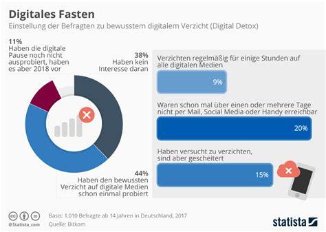 Digital Detox Trend by Infografik Digital Detox Statista