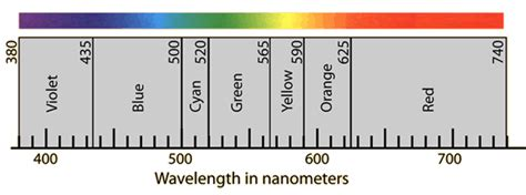wavelengths of colors color