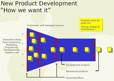 design for manufacturing adalah best practices of manufacturing excellence memahami pohon