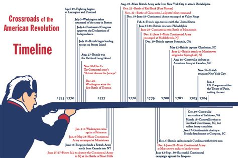 jesus the revolutionary a chronological narrative of the of from the birth to the samaritan books new jersey and the revolution crossroads of the american