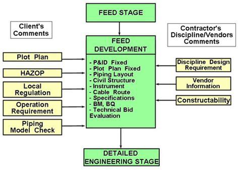 design engineer basics epc practice