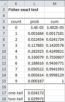 fisher exact test fisher exact test real statistics using excel