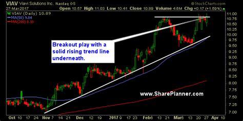 swing trading stocks my 3 swing trade stocks to shareplanner