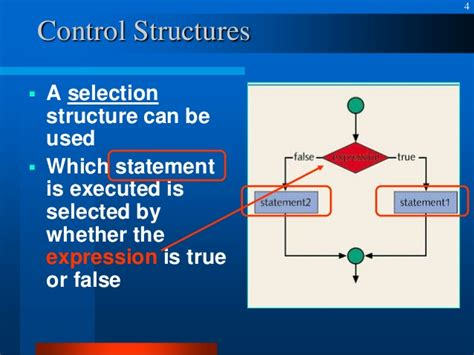 Control structures in C++ Programming Language C- Boolean Function Examples