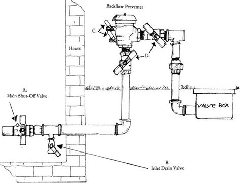 irrigation systems diagrams images