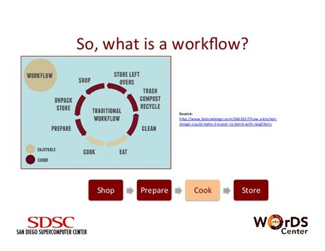 what is workflows bridging big data and data science using scalable workflows
