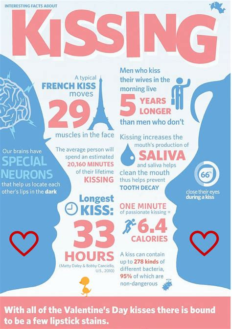 7 Facts On Valentines Day by Interesting Facts About On Valentines Day 2015