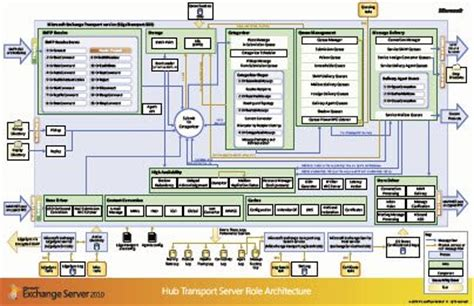 kemp visio exchange posters visio stencils and more technet