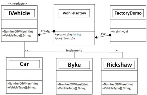 factory pattern exles c factory design pattern in c