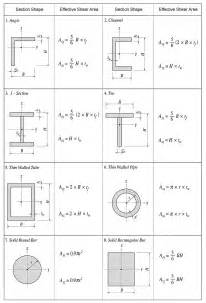 effective shear area calculations images frompo