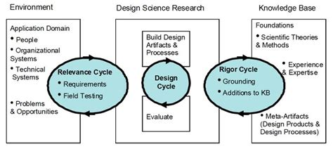 google design research 9 best images about designing practice on pinterest