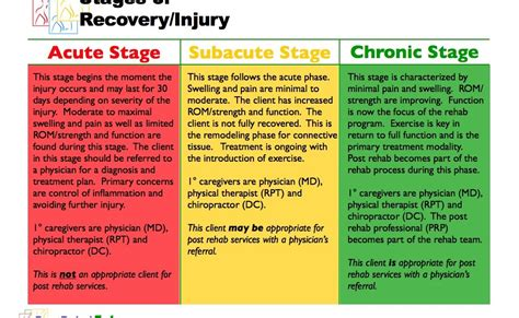 Acute Detox by Post Rehab When Does Post Rehabilitation Begin