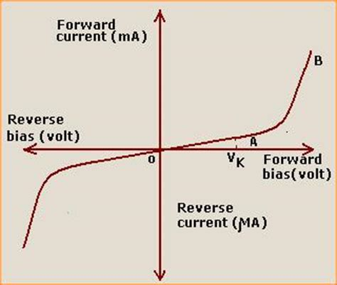 pn junction diode forward characteristics forward and biasing tutorvista answers
