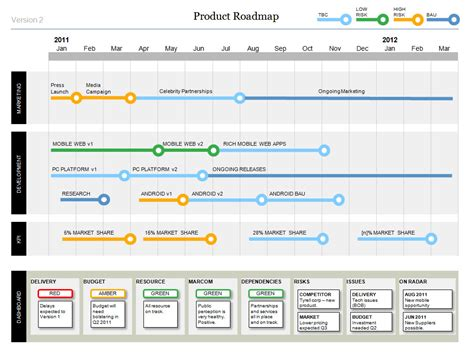 powerpoint project status dashboard template powerpoint product roadmap template with dashboard