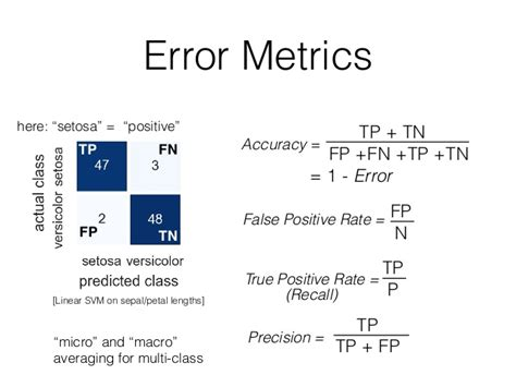 pattern classification and machine learning error metrics tp linear svm