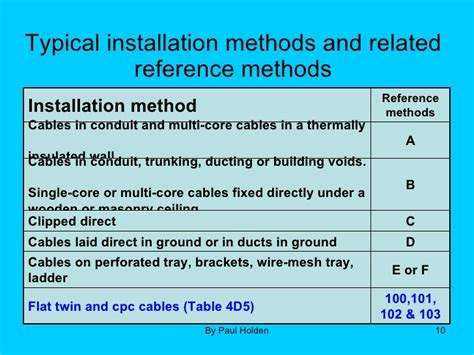 wiring codes and reference methods 17th edition part 5 2 1
