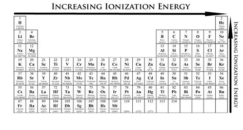 printable periodic table with ionization energy periodic table electronegativity noble gases
