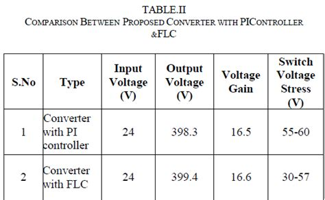 coupled inductor step up converter with charge a high step up dc dc converter using coupled inductor with fuzzy logic open access