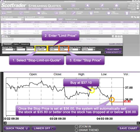 stop limit on quote scottrade hong kong trading and