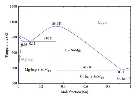 mg sn phase diagram essential magnesium alloys binary phase diagrams and their thermochemical data figure 23