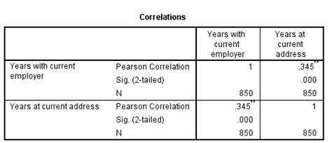 tutorial spss analisis konjoin tutorial analisis korelasi bivariate dengan spss
