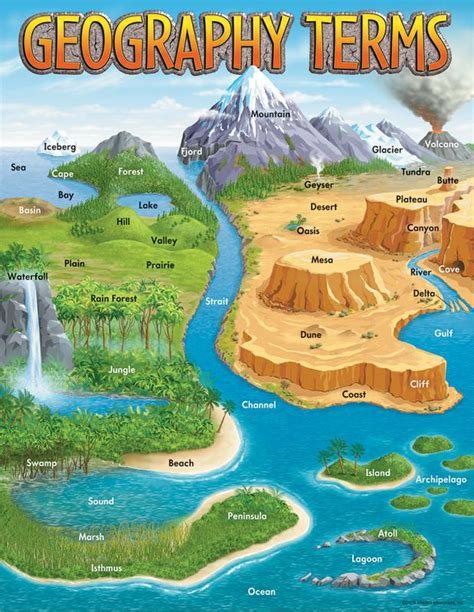 terrain and landscape study for geographic features