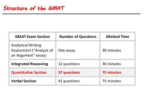 Gre Vs Gmat Part Time Mba by Gmat Vs Gre