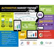 Automotive Digital Marketing Trends  Responsive Website