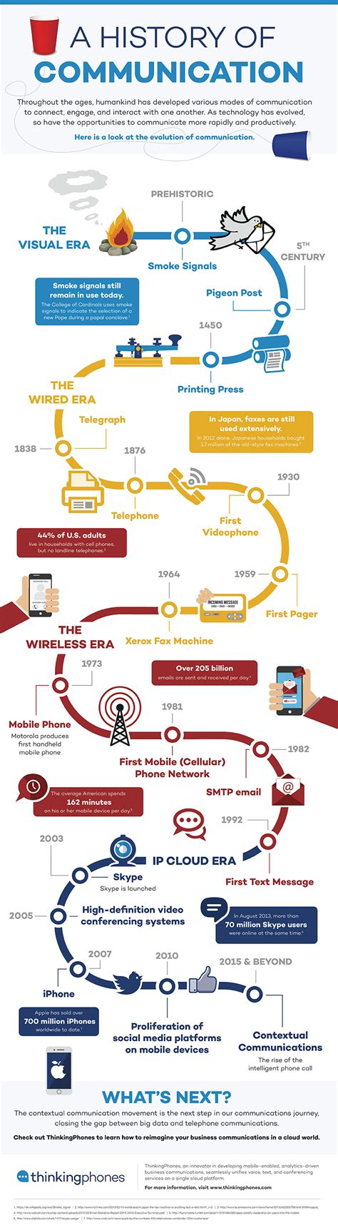 the infographic history of a history of communication infographic e learning infographics