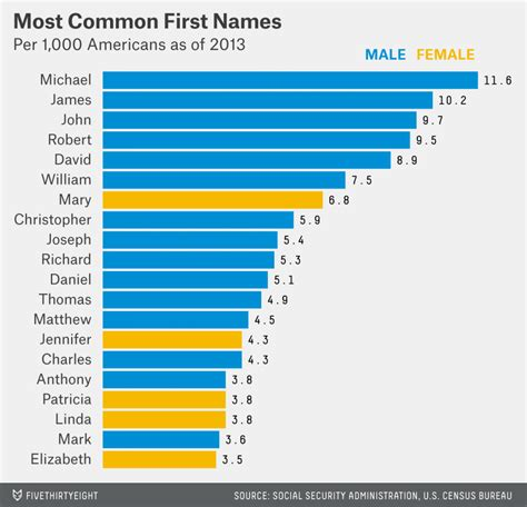 most common names dear mona what s the most common name in america fivethirtyeight