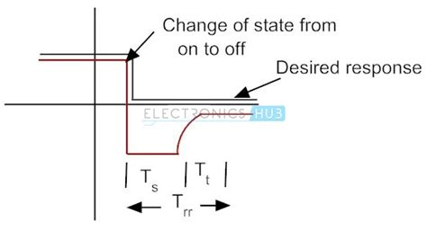switching time of diode switching time of diode 28 images power electronic devices switching losses effects on