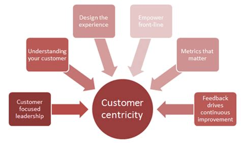 design centric meaning 4 best practices to becoming a customer centric company