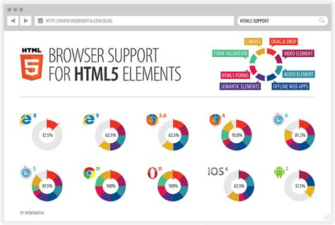 html pattern browser support html5