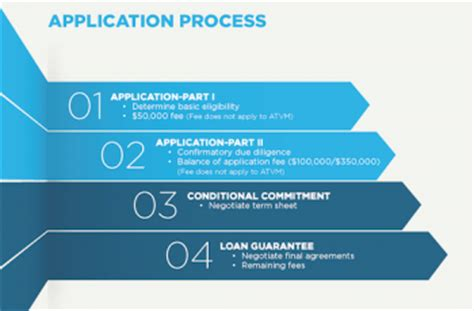und application process application process department of energy