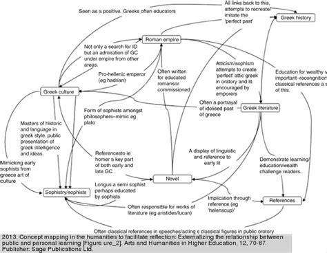 Essay Concept Map beyond the essay ii center for teaching vanderbilt