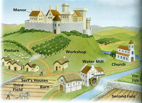 layout land meaning history clipart medieval manor pencil and in color
