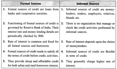 Formal And Informal Sources Of Credit Meritnation Solved Cbse Sle Papers For Board Exams Class 10 Social Science Paper 1 Learn Cbse