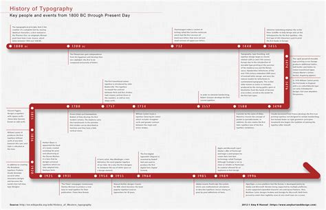 typography timeline history of typography timeline visual ly