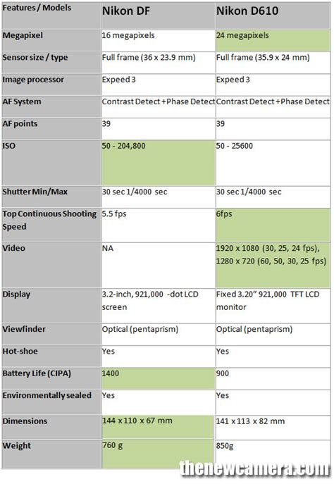 take a look on our comparison between two of the most nikon df vs nikon d610 171 new camera